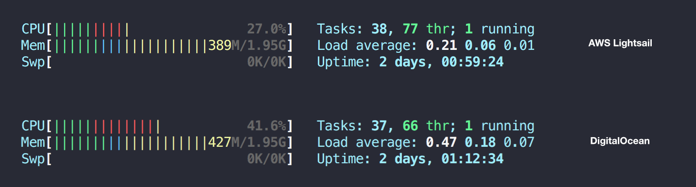 Performance CPU Comparison