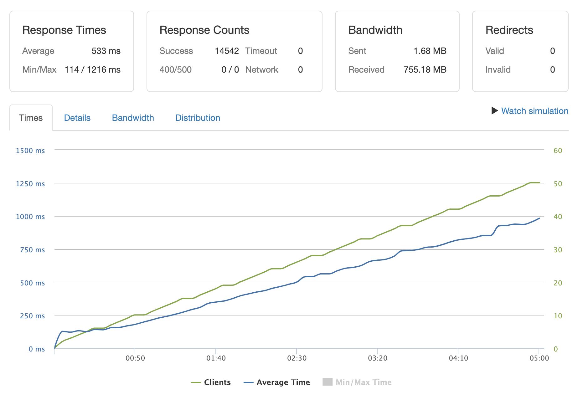 Single server benchmarks