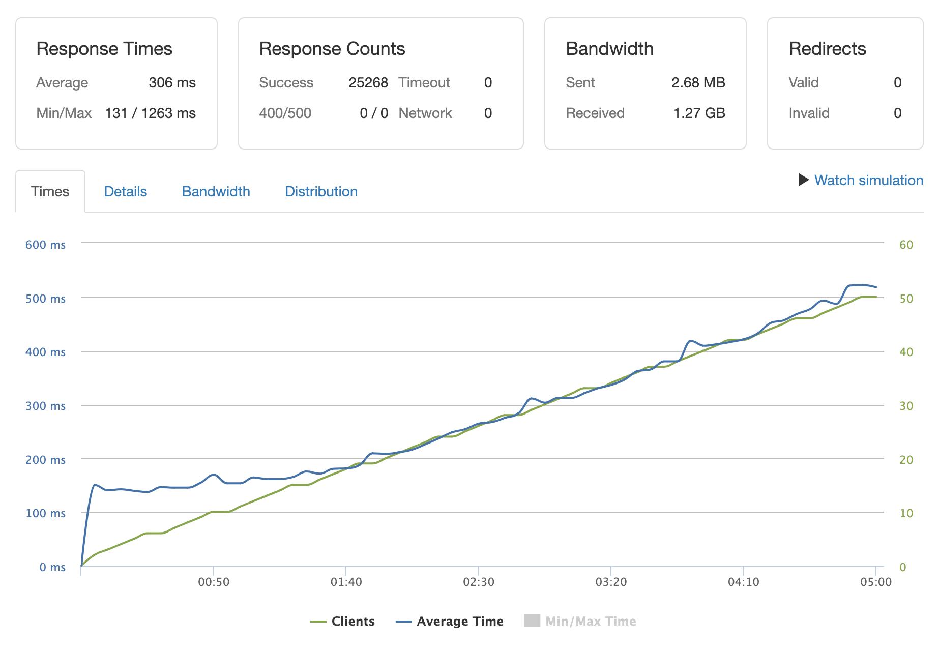 Load balanced benchmarks