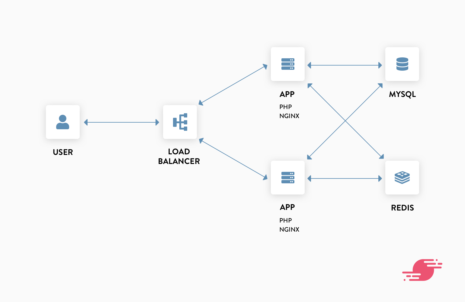 Request flow of load balanced configuration