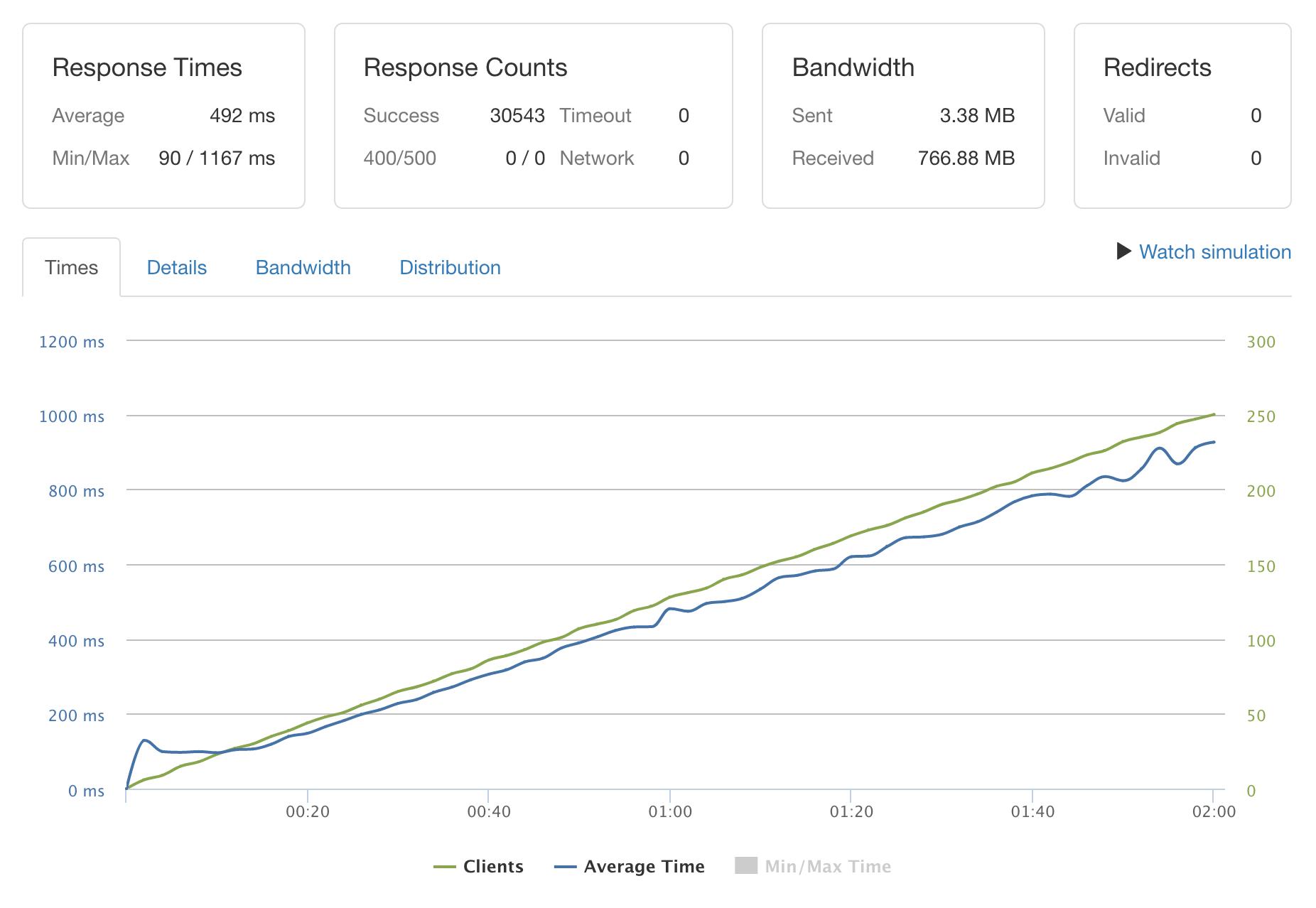 loader.io benchmark results