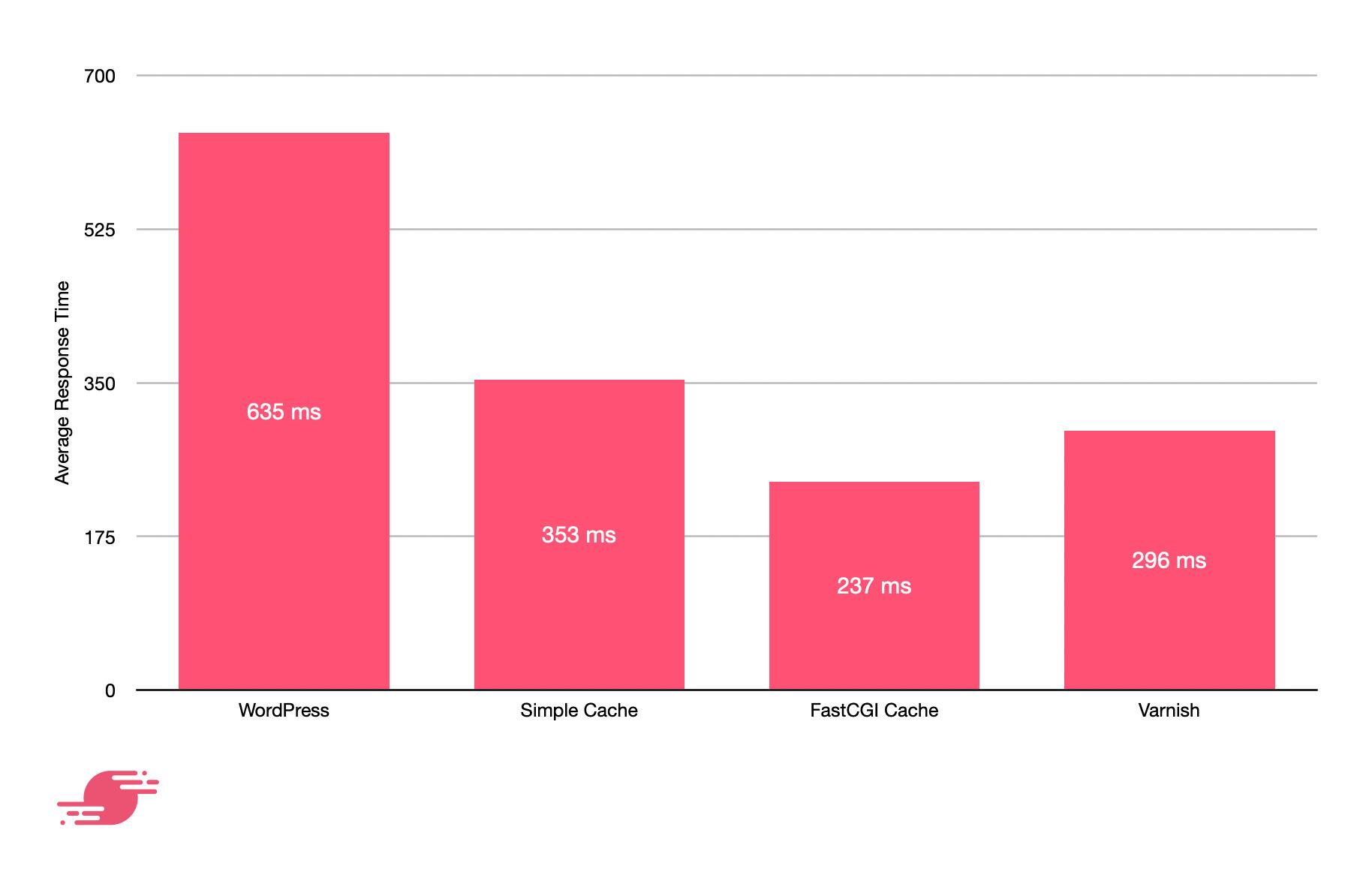 chart showing WordPress has the longest average response time